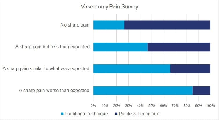 Vasectomy pain, anaesthetic needle pain survey results graph 2018